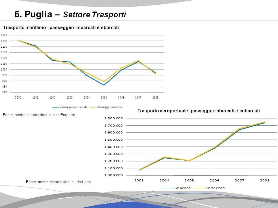 6. Puglia – Settore Trasporti Trasporto marittimo: passeggeri imbarcati e sbarcati Fonte: nostre elaborazioni su dati Eurostat Trasporto aeroportuale: