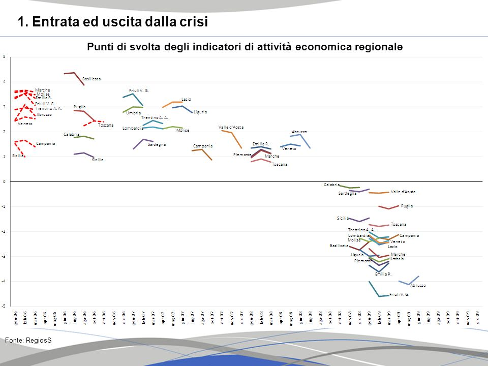 Punti di svolta degli indicatori di attività economica regionale Fonte: RegiosS 1. Entrata ed uscita dalla crisi