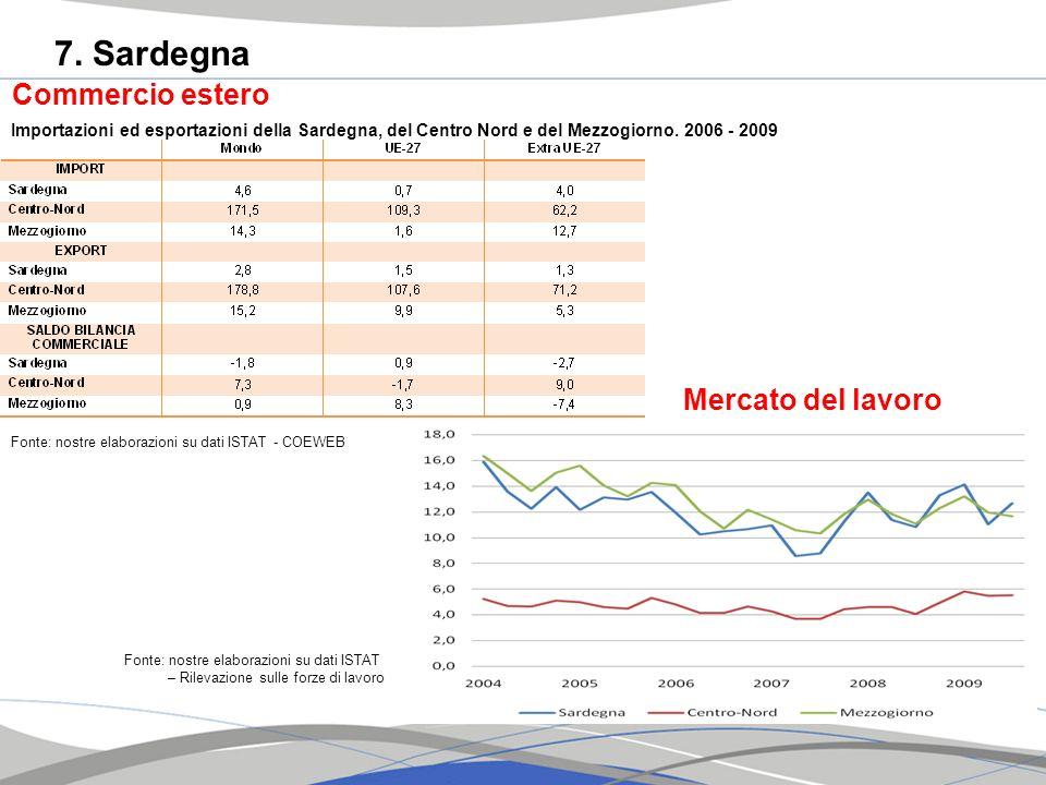7. Sardegna Fonte: nostre elaborazioni su dati ISTAT - COEWEB Commercio estero Importazioni ed esportazioni della Sardegna, del Centro Nord e del Mezz