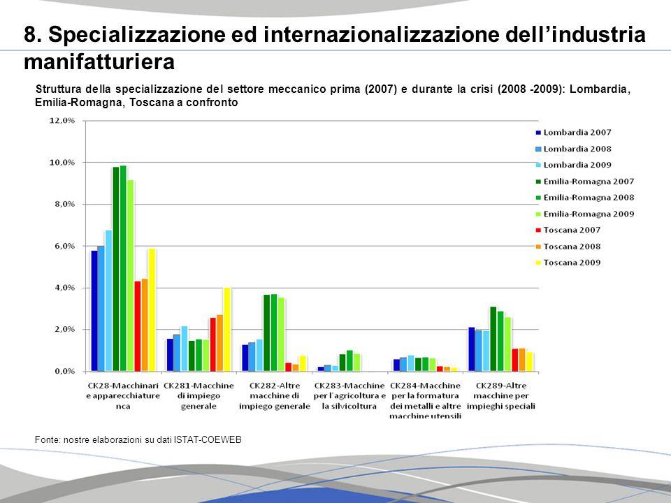 8. Specializzazione ed internazionalizzazione dellindustria manifatturiera Fonte: nostre elaborazioni su dati ISTAT-COEWEB Struttura della specializza