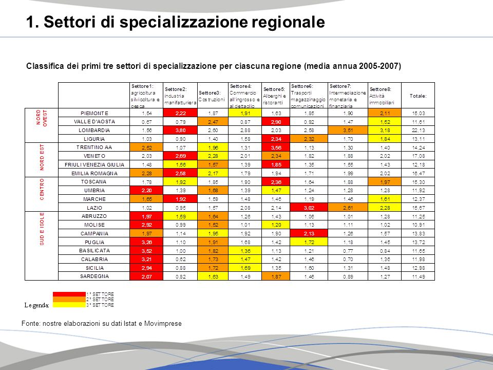 Classifica dei primi tre settori di specializzazione per ciascuna regione (media annua 2005-2007) Fonte: nostre elaborazioni su dati Istat e Movimpres