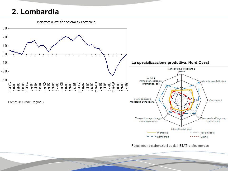 2. Lombardia Fonte: UniCredit-RegiosS La specializzazione produttiva. Nord-Ovest Fonte: nostre elaborazioni su dati ISTAT e Movimprese