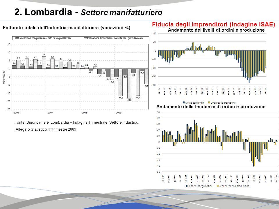 2. Lombardia - Settore manifatturiero Fatturato totale dell'Industria manifatturiera (variazioni %) Fonte: Unioncamere Lombardia – Indagine Trimestral