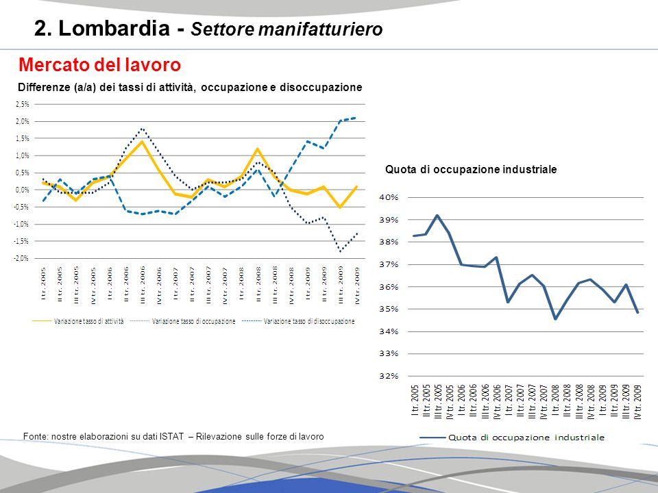 Mercato del lavoro Fonte: nostre elaborazioni su dati ISTAT – Rilevazione sulle forze di lavoro Differenze (a/a) dei tassi di attività, occupazione e