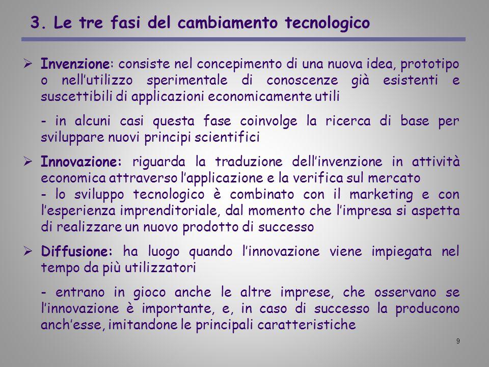 9 3. Le tre fasi del cambiamento tecnologico Invenzione: consiste nel concepimento di una nuova idea, prototipo o nellutilizzo sperimentale di conosce