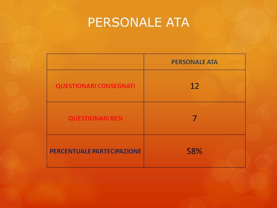 PERSONALE ATA QUESTIONARI CONSEGNATI 12 QUESTIONARI RESI 7 PERCENTUALE PARTECIPAZIONE 58%