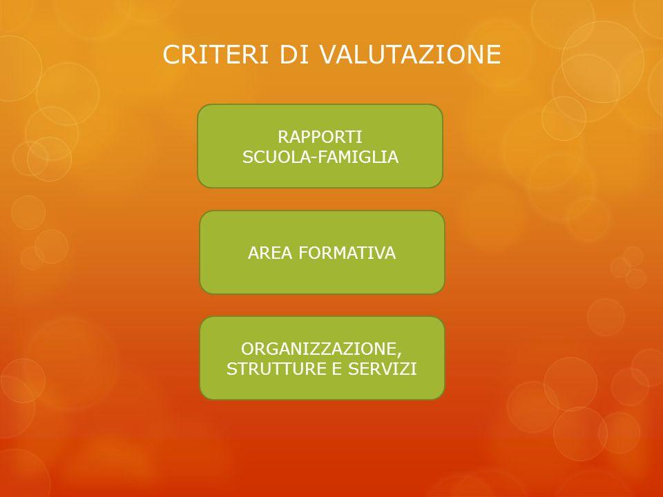 CRITERI DI VALUTAZIONE RAPPORTI SCUOLA-FAMIGLIA AREA FORMATIVA ORGANIZZAZIONE, STRUTTURE E SERVIZI