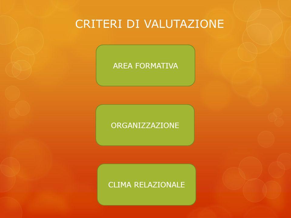 CRITERI DI VALUTAZIONE AREA FORMATIVA ORGANIZZAZIONE CLIMA RELAZIONALE