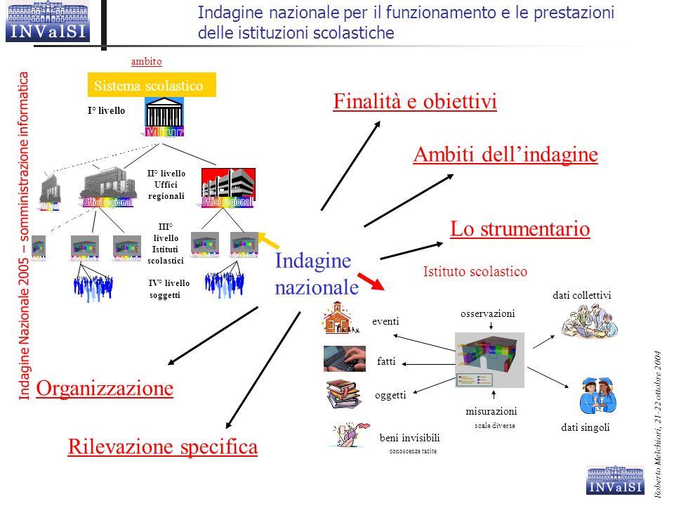 Indagine Nazionale 2005 – somministrazione informatica Roberto Melchiori, 21-22 ottobre 2004 Indagine nazionale per il funzionamento e le prestazioni