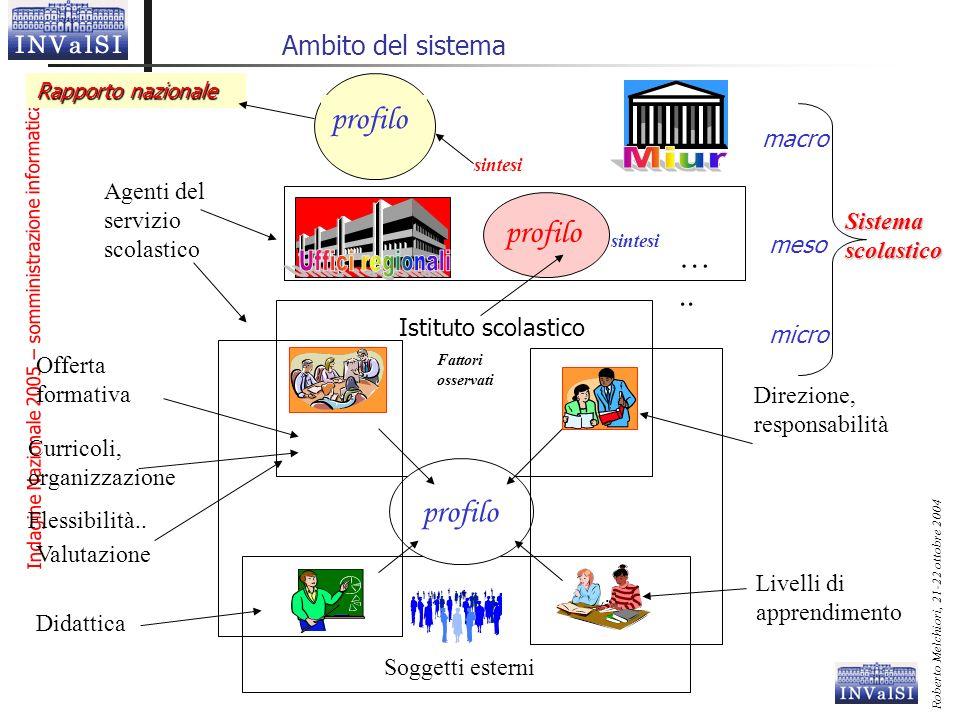 Indagine Nazionale 2005 – somministrazione informatica Roberto Melchiori, 21-22 ottobre 2004 Ambito del sistema Rapporto nazionale Agenti del servizio
