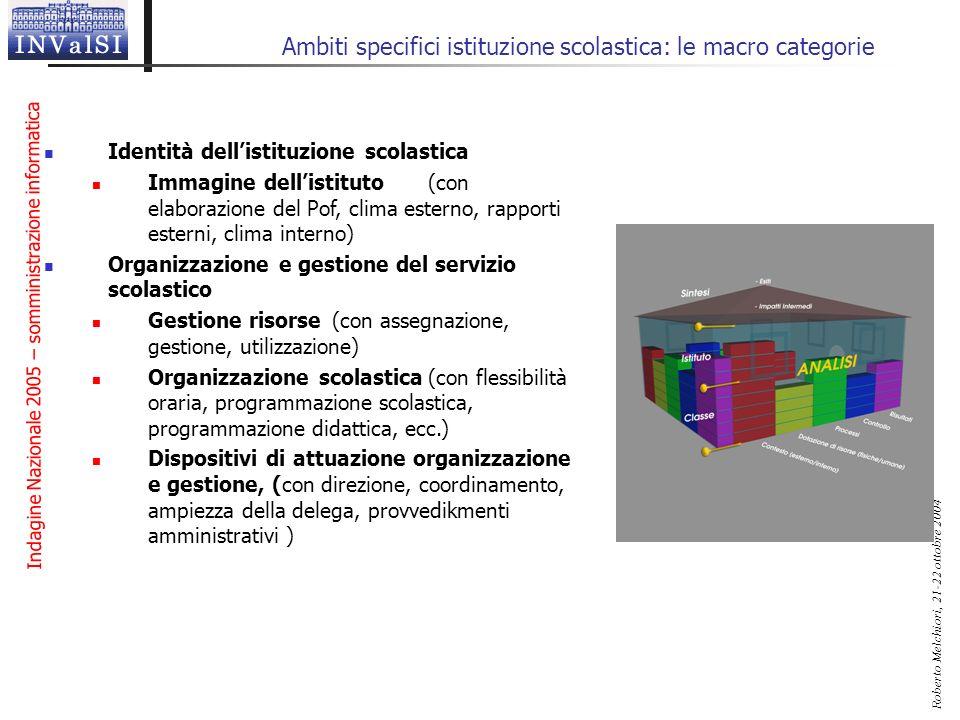 Indagine Nazionale 2005 – somministrazione informatica Roberto Melchiori, 21-22 ottobre 2004 Ambiti specifici istituzione scolastica: le macro categor