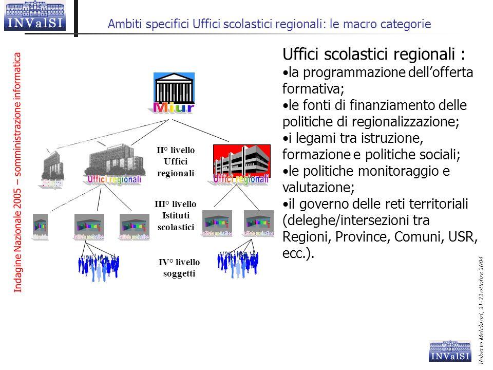 Indagine Nazionale 2005 – somministrazione informatica Roberto Melchiori, 21-22 ottobre 2004 Ambiti specifici Uffici scolastici regionali: le macro ca