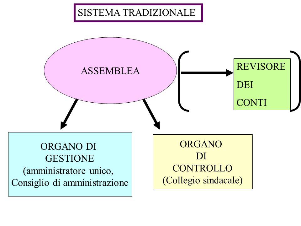 ASSEMBLEA ORGANO DI GESTIONE (amministratore unico, Consiglio di amministrazione ORGANO DI CONTROLLO (Collegio sindacale) SISTEMA TRADIZIONALE REVISOR