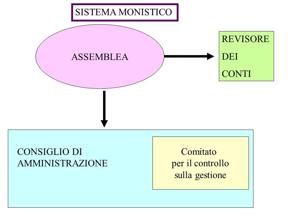 ASSEMBLEA Comitato per il controllo sulla gestione SISTEMA MONISTICO REVISORE DEI CONTI CONSIGLIO DI AMMINISTRAZIONE