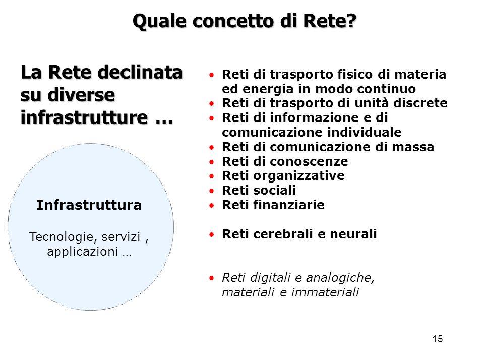 15 La Rete declinata su diverse infrastrutture … Quale concetto di Rete.