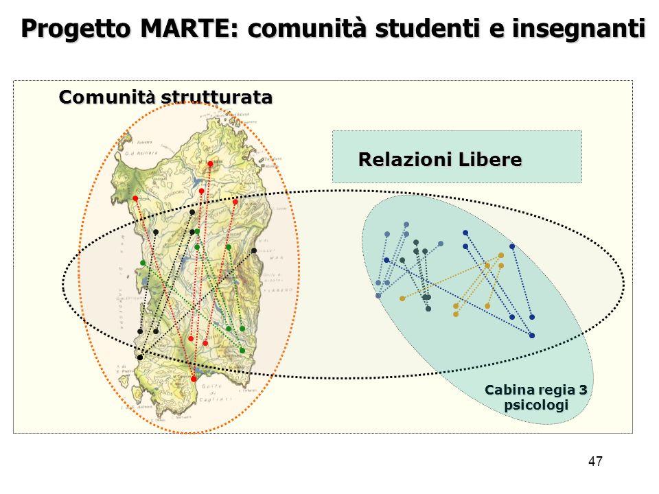47 Progetto MARTE: comunità studenti e insegnanti Cabina regia 3 psicologi Comunit à strutturata Relazioni Libere