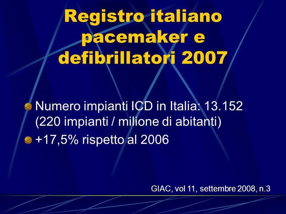 Registro italiano pacemaker e defibrillatori 2007 Numero impianti ICD in Italia: 13.152 (220 impianti / milione di abitanti) +17,5% rispetto al 2006 G