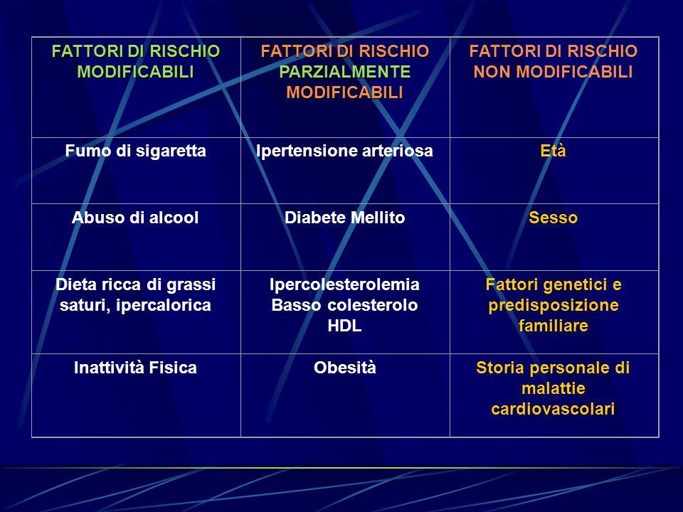FATTORI DI RISCHIO MODIFICABILI FATTORI DI RISCHIO PARZIALMENTE MODIFICABILI FATTORI DI RISCHIO NON MODIFICABILI Fumo di sigarettaIpertensione arterio