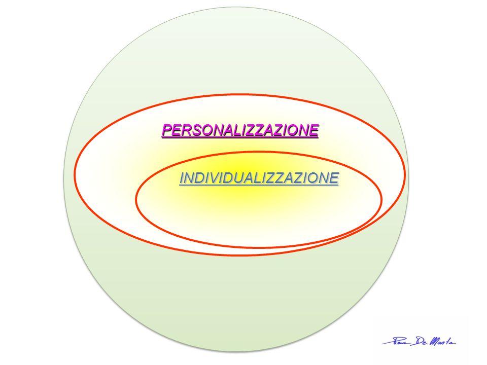LA SCUOLA DI TUTTI E DI CIASCUNO Implica la SINTESI tra DUE CONCETTI PERSONALIZZAZIONEINDIVIDUALIZZAZIONE ASSICURARE A TUTTI TRAGUARDI COMUNI Adattamento dell insegnamento ai discenti FAR SÌ CHE OGNUNO SVILUPPI LE PROPRIE POTENZIALITÀ Pluralismo dei percorsi formativi, possibilità di scelta medesimi obiettivi attraverso itinerari diversi OBIETTIVI COMUNI A TUTTI