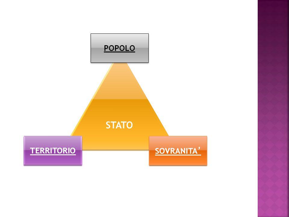 Un popolo organizzato Su un territorio Sotto un unico potere politico sovrano Dalla definizione di Stato si deduce che tre sono gli elementi fondament