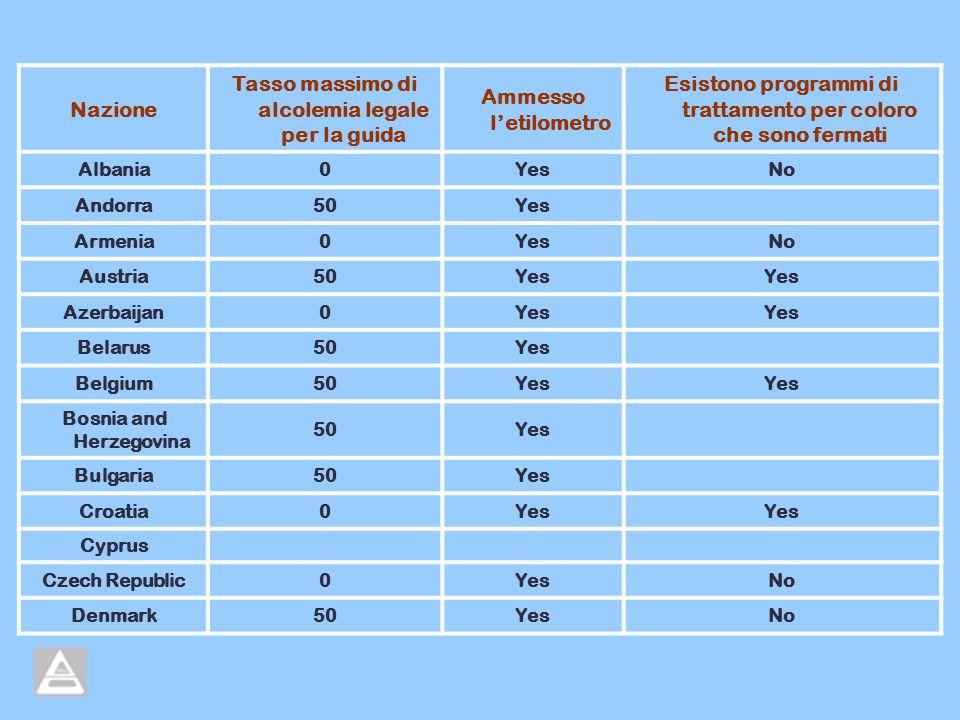 Nazione Tasso massimo di alcolemia legale per la guida Ammesso letilometro Esistono programmi di trattamento per coloro che sono fermati Albania0YesNo