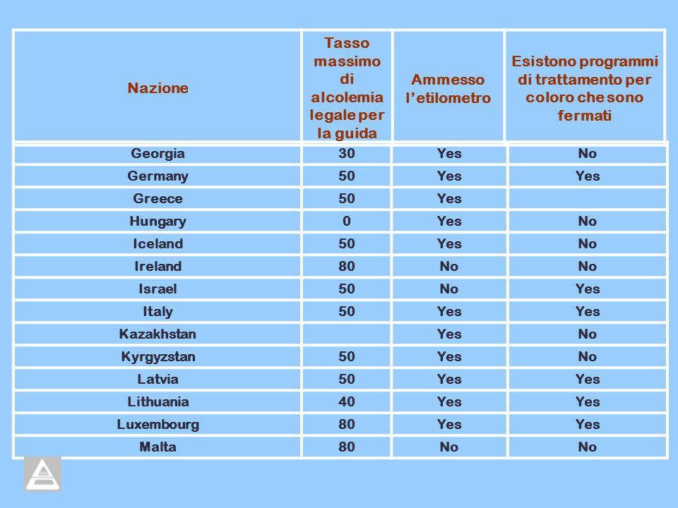 Georgia30YesNo Germany50Yes Greece50Yes Hungary0YesNo Iceland50YesNo Ireland80No Israel50NoYes Italy50Yes Kazakhstan YesNo Kyrgyzstan50YesNo Latvia50Y