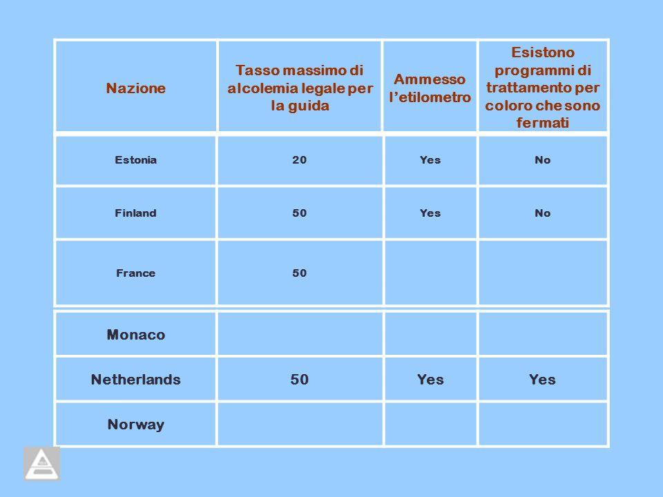Estonia20YesNo Finland50YesNo France50 Monaco Netherlands50Yes Norway Nazione Tasso massimo di alcolemia legale per la guida Ammesso letilometro Esistono programmi di trattamento per coloro che sono fermati