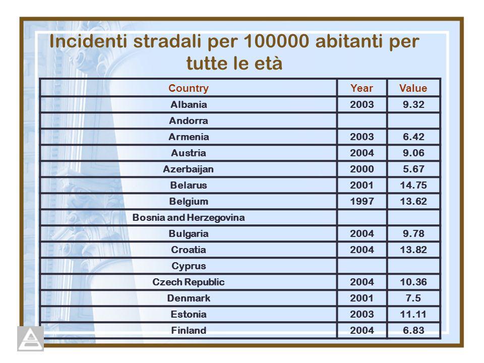 CountryYearValue Albania20039.32 Andorra Armenia20036.42 Austria20049.06 Azerbaijan20005.67 Belarus200114.75 Belgium199713.62 Bosnia and Herzegovina B