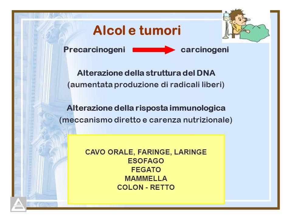 Alcol e tumori Precarcinogeni carcinogeni Alterazione della struttura del DNA (aumentata produzione di radicali liberi) Alterazione della risposta imm