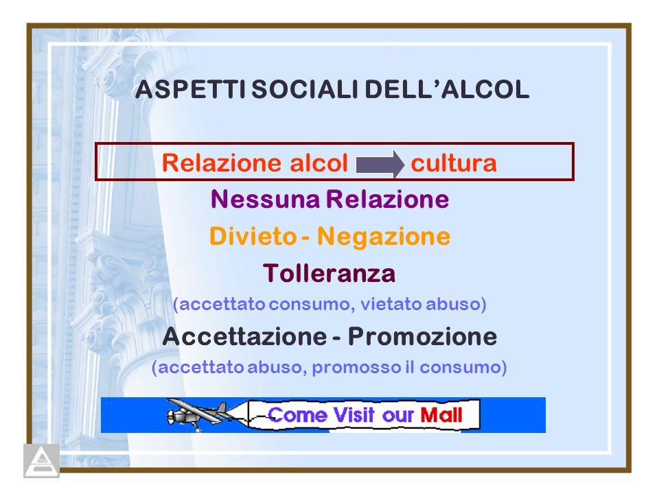 ASPETTI SOCIALI DELLALCOL Relazione alcol cultura Nessuna Relazione Divieto - Negazione Tolleranza (accettato consumo, vietato abuso) Accettazione - Promozione (accettato abuso, promosso il consumo)