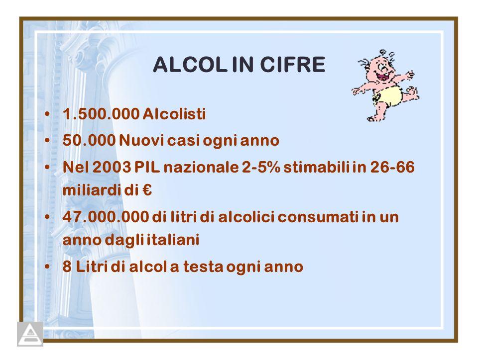 ALCOL IN CIFRE 1.500.000 Alcolisti 50.000 Nuovi casi ogni anno Nel 2003 PIL nazionale 2-5% stimabili in 26-66 miliardi di 47.000.000 di litri di alcolici consumati in un anno dagli italiani 8 Litri di alcol a testa ogni anno