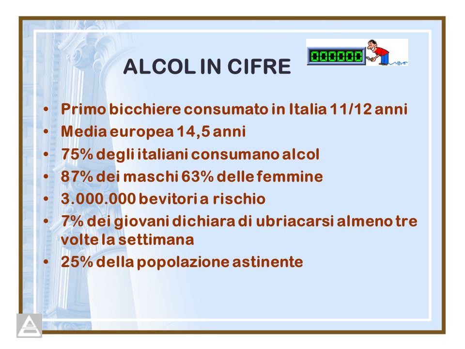 ALCOL IN CIFRE Primo bicchiere consumato in Italia 11/12 anni Media europea 14,5 anni 75% degli italiani consumano alcol 87% dei maschi 63% delle femmine 3.000.000 bevitori a rischio 7% dei giovani dichiara di ubriacarsi almeno tre volte la settimana 25% della popolazione astinente