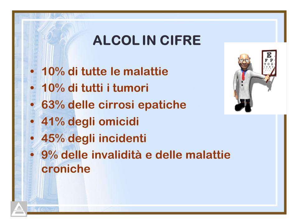 ALCOL IN CIFRE 10% di tutte le malattie 10% di tutti i tumori 63% delle cirrosi epatiche 41% degli omicidi 45% degli incidenti 9% delle invalidità e d
