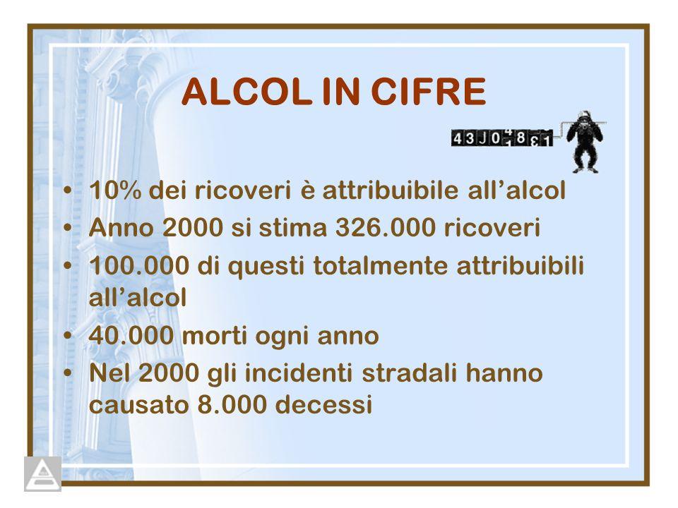 ALCOL IN CIFRE 10% dei ricoveri è attribuibile allalcol Anno 2000 si stima 326.000 ricoveri 100.000 di questi totalmente attribuibili allalcol 40.000 morti ogni anno Nel 2000 gli incidenti stradali hanno causato 8.000 decessi