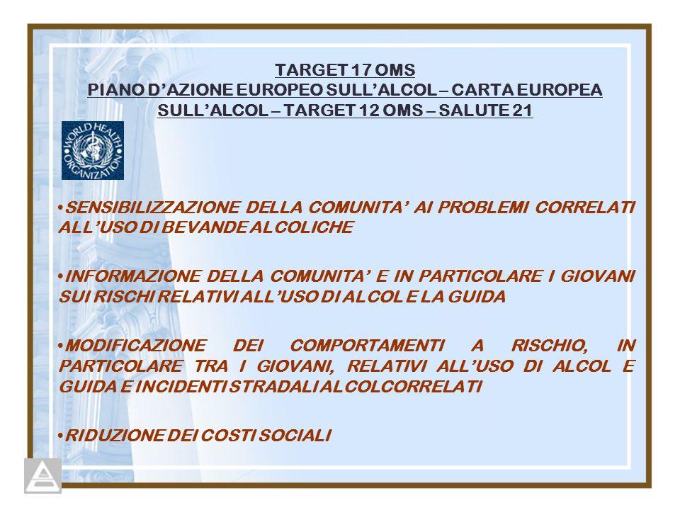 TARGET 17 OMS PIANO DAZIONE EUROPEO SULLALCOL – CARTA EUROPEA SULLALCOL – TARGET 12 OMS – SALUTE 21 SENSIBILIZZAZIONE DELLA COMUNITA AI PROBLEMI CORRELATI ALLUSO DI BEVANDE ALCOLICHE INFORMAZIONE DELLA COMUNITA E IN PARTICOLARE I GIOVANI SUI RISCHI RELATIVI ALLUSO DI ALCOL E LA GUIDA MODIFICAZIONE DEI COMPORTAMENTI A RISCHIO, IN PARTICOLARE TRA I GIOVANI, RELATIVI ALLUSO DI ALCOL E GUIDA E INCIDENTI STRADALI ALCOLCORRELATI RIDUZIONE DEI COSTI SOCIALI