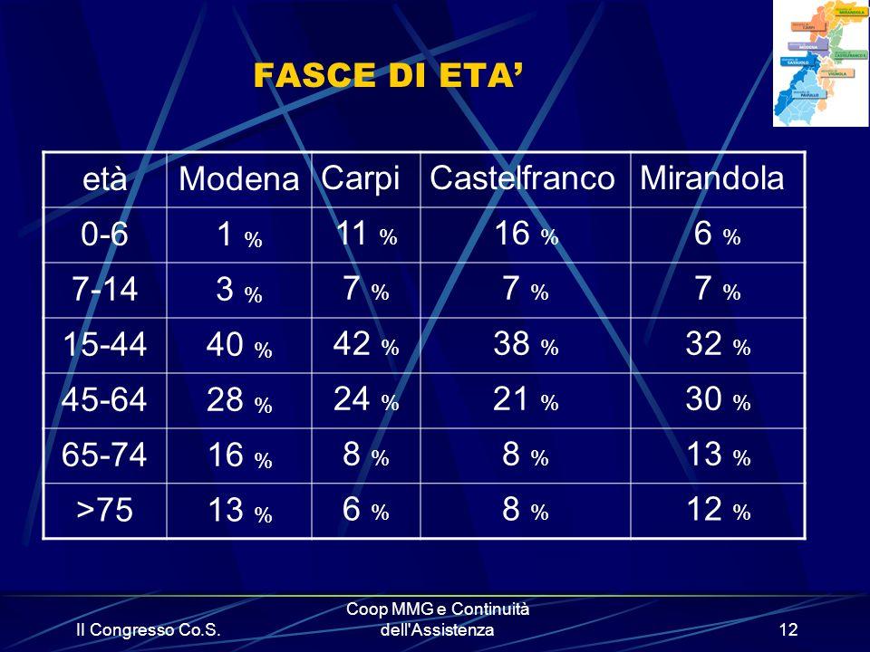 II Congresso Co.S. Coop MMG e Continuità dell'Assistenza12 FASCE DI ETA etàModenaCarpiCastelfrancoMirandola 0-61 % 11 % 16 % 6 % 7-143 % 7 %7 % 7 %7 %