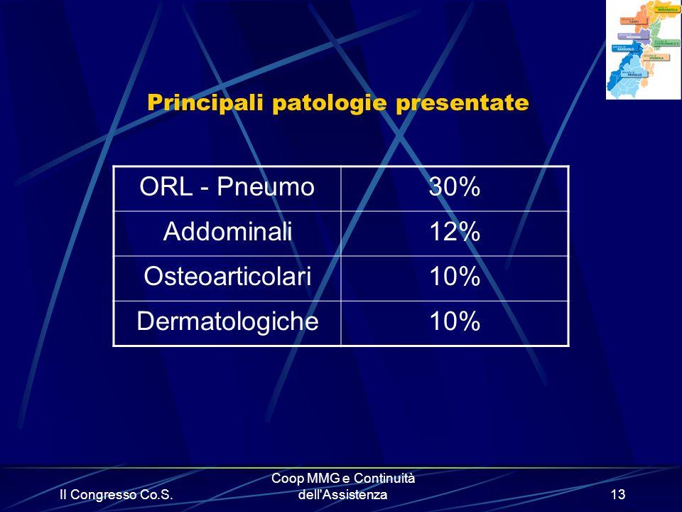 II Congresso Co.S. Coop MMG e Continuità dell'Assistenza13 Principali patologie presentate ORL - Pneumo30% Addominali12% Osteoarticolari10% Dermatolog