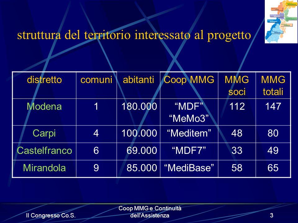 II Congresso Co.S. Coop MMG e Continuità dell'Assistenza3 struttura del territorio interessato al progetto distrettocomuniabitantiCoop MMGMMG soci MMG