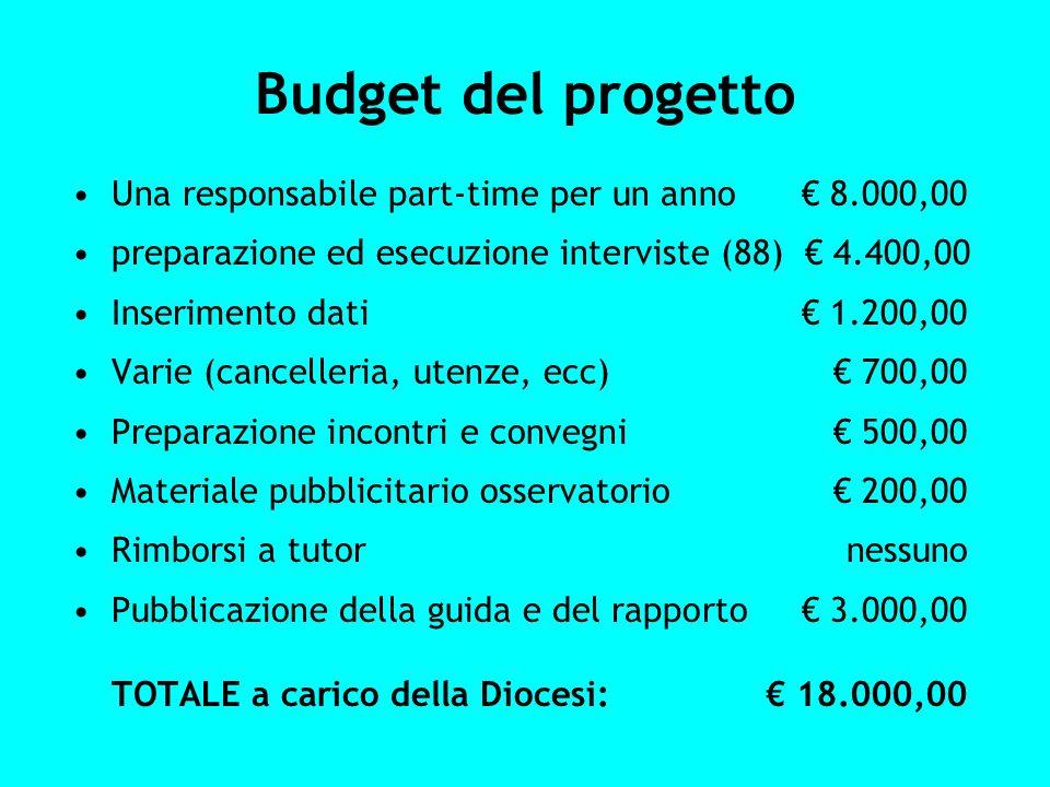 Budget del progetto Una responsabile part-time per un anno 8.000,00 preparazione ed esecuzione interviste (88) 4.400,00 Inserimento dati 1.200,00 Vari