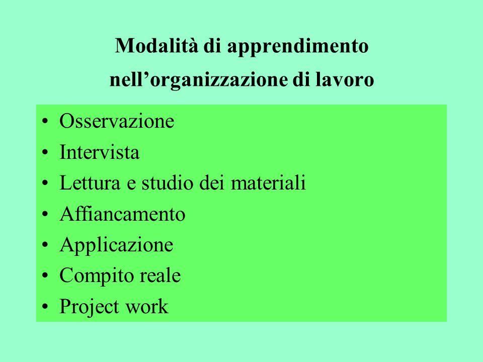 Modalità di apprendimento nellorganizzazione di lavoro Osservazione Intervista Lettura e studio dei materiali Affiancamento Applicazione Compito reale