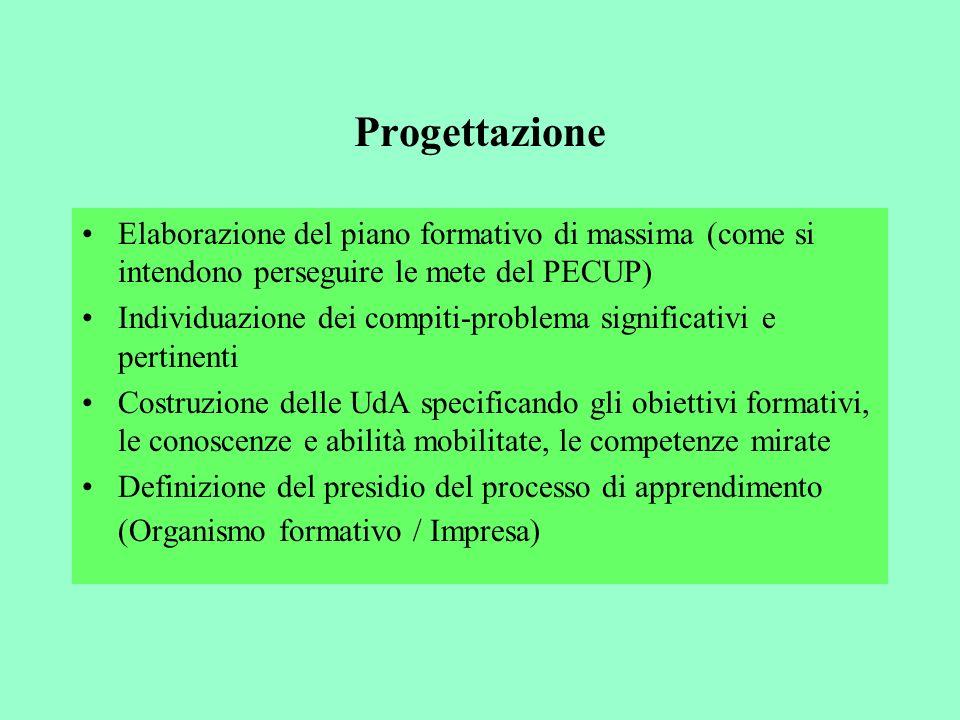 Progettazione Elaborazione del piano formativo di massima (come si intendono perseguire le mete del PECUP) Individuazione dei compiti-problema signifi