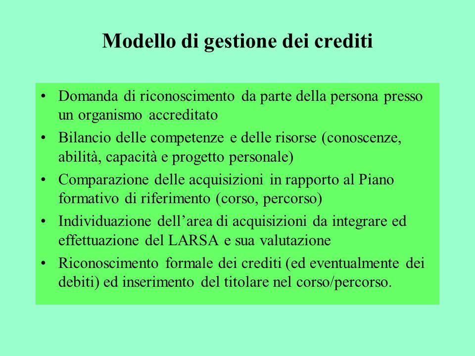 Modello di gestione dei crediti Domanda di riconoscimento da parte della persona presso un organismo accreditato Bilancio delle competenze e delle ris