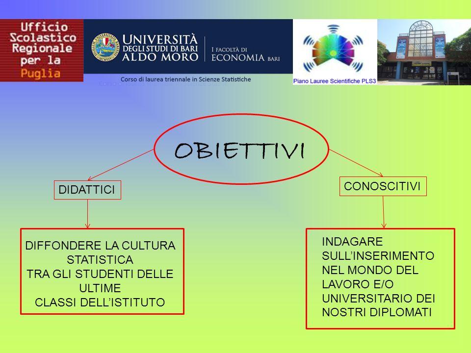 OBIETTIVI DIDATTICI CONOSCITIVI DIFFONDERE LA CULTURA STATISTICA TRA GLI STUDENTI DELLE ULTIME CLASSI DELLISTITUTO INDAGARE SULLINSERIMENTO NEL MONDO