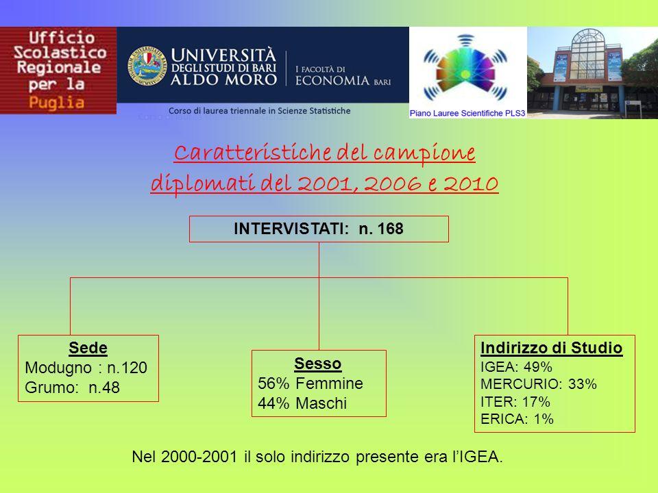 Caratteristiche del campione diplomati del 2001, 2006 e 2010 Indirizzo di Studio IGEA: 49% MERCURIO: 33% ITER: 17% ERICA: 1% INTERVISTATI: n. 168 Sede