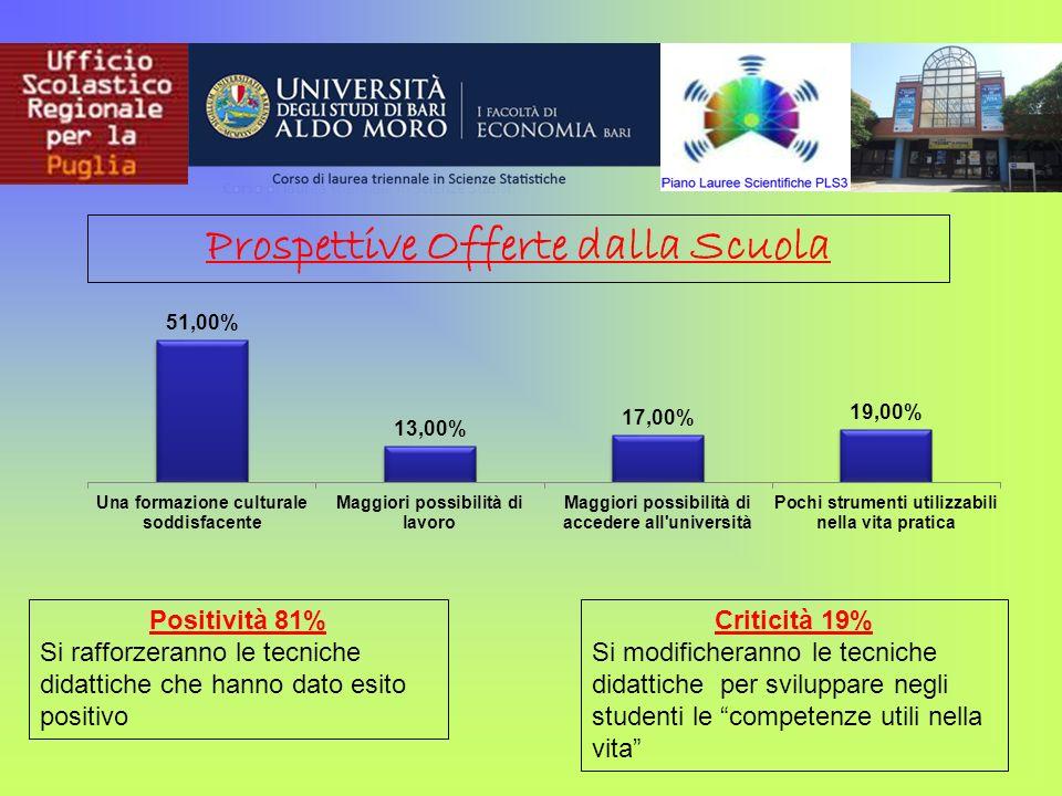 Prospettive Offerte dalla Scuola Positività 81% Si rafforzeranno le tecniche didattiche che hanno dato esito positivo Criticità 19% Si modificheranno