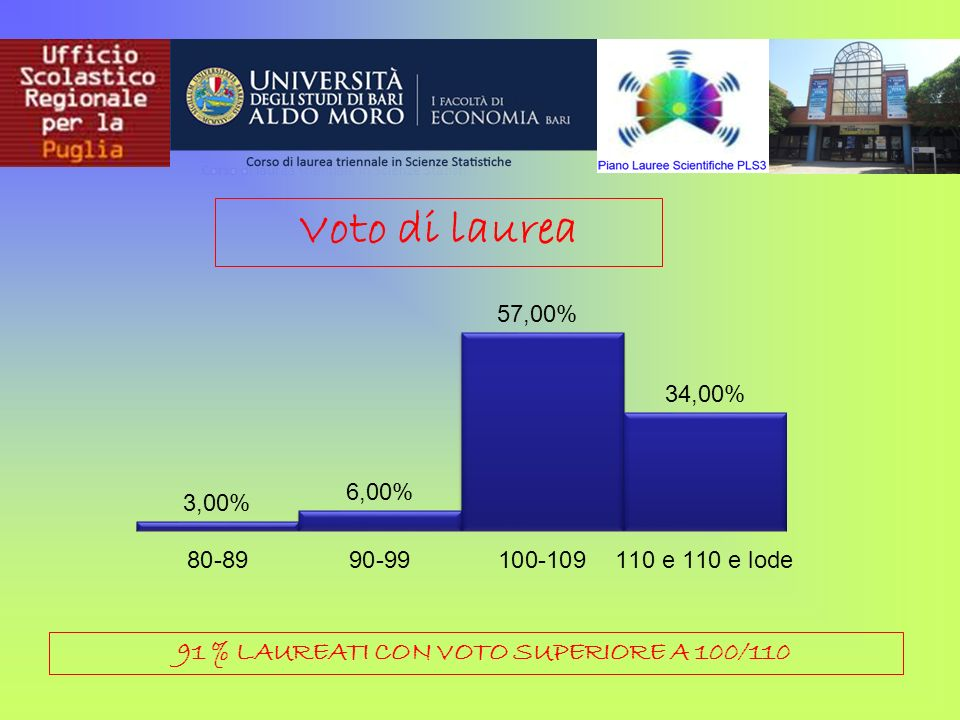91 % LAUREATI CON VOTO SUPERIORE A 100/110 Voto di laurea
