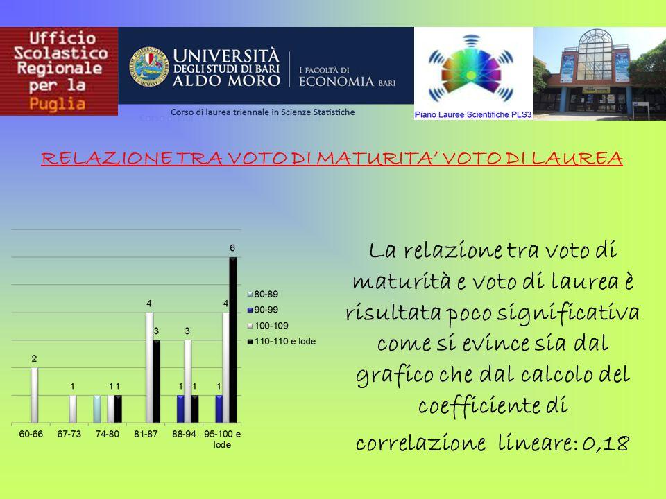 La relazione tra voto di maturità e voto di laurea è risultata poco significativa come si evince sia dal grafico che dal calcolo del coefficiente di c