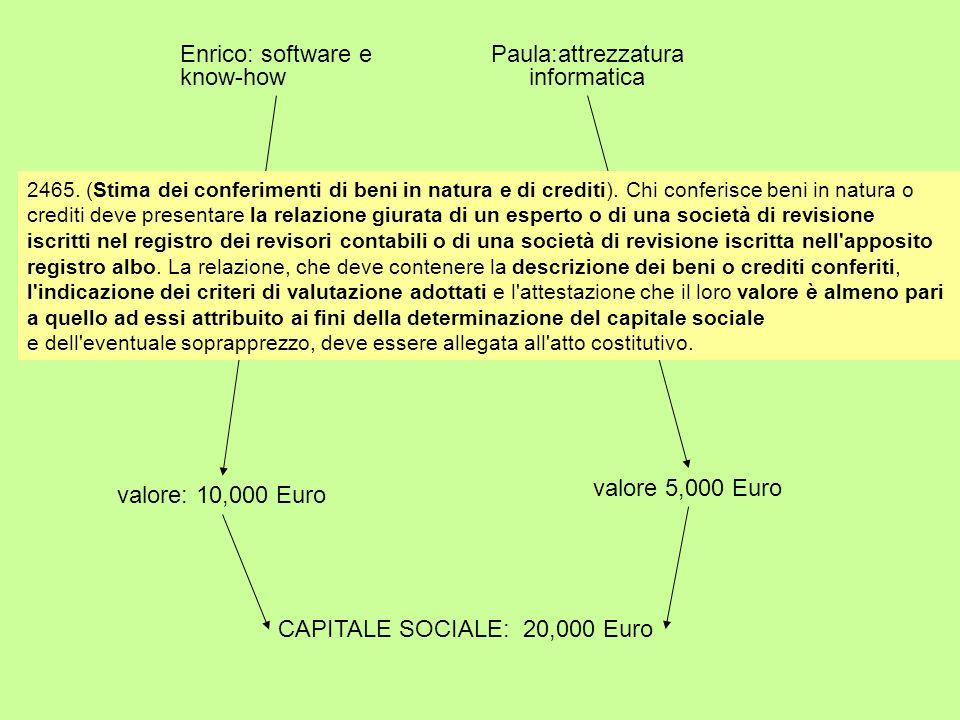 Enrico: software e know-how Paula:attrezzatura informatica valore: 10,000 Euro valore 5,000 Euro CAPITALE SOCIALE: 20,000 Euro 2465. (Stima dei confer