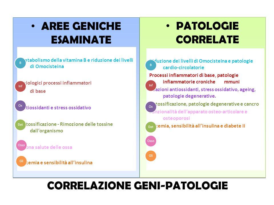 CORRELAZIONE GENI-PATOLOGIE AREE GENICHE ESAMINATE PATOLOGIE CORRELATE Metabolismo della vitamina B e riduzione dei livelli di Omocisteina Fisiologici
