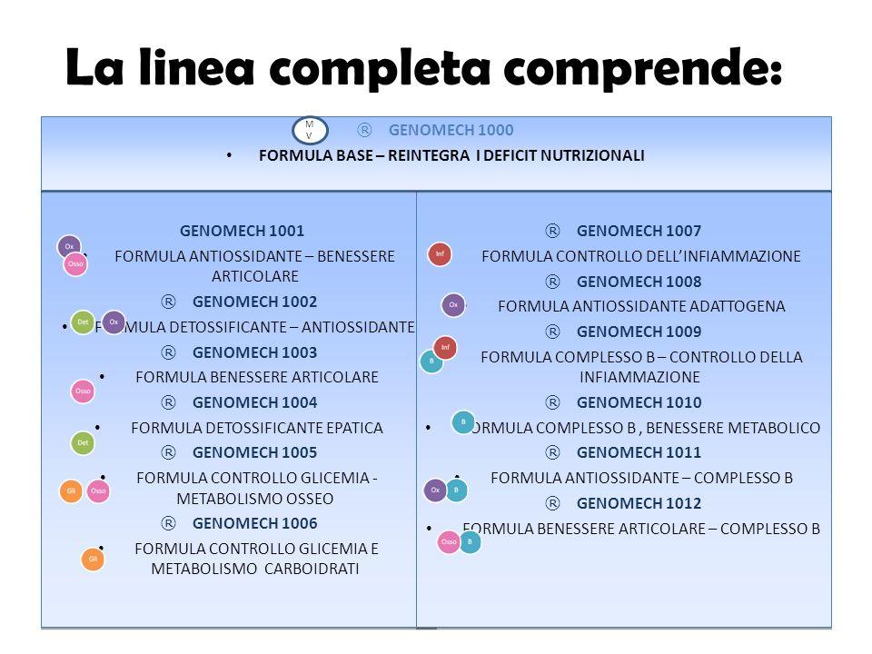 La linea completa comprende: GENOMECH 1001 FORMULA ANTIOSSIDANTE – BENESSERE ARTICOLARE ® GENOMECH 1002 FORMULA DETOSSIFICANTE – ANTIOSSIDANTE ® GENOM